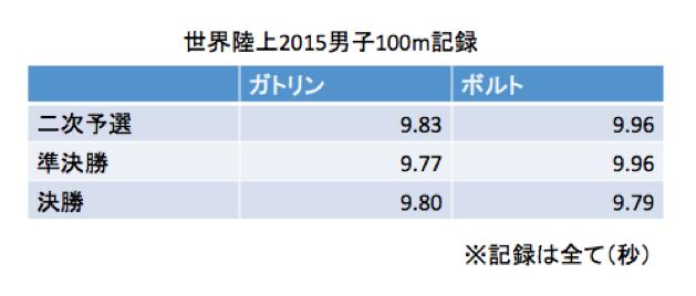 スクリーンショット 2015-09-02 17.39.56